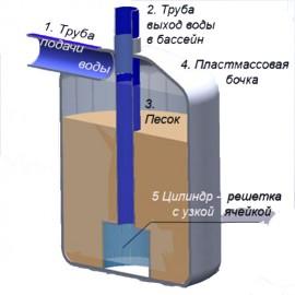 Как чистить песочный фильтр для бассейна?