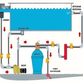 Как часто фильтровать воду в бассейне?
