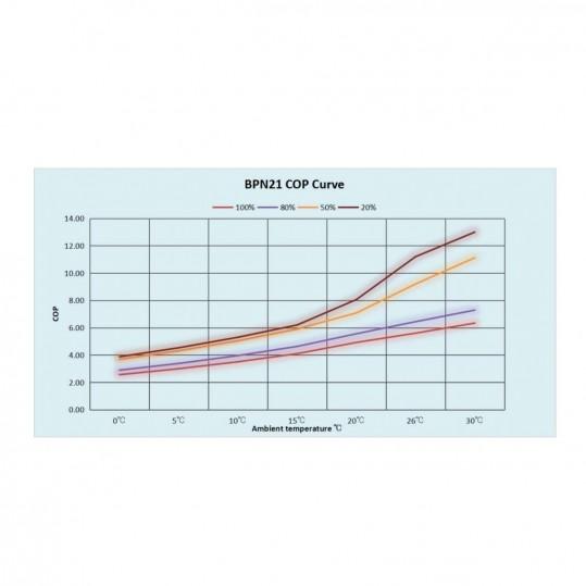 Тепловой инверторный насос Fairland BPN21 20.5 кВт