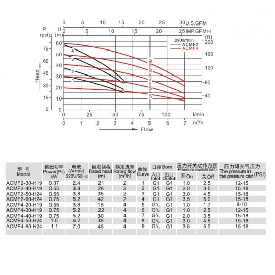Насосная станция Aquaviva LX ACMF4-50-H24 (220В, 4м3/ч, 1кВт) для водоснабжения