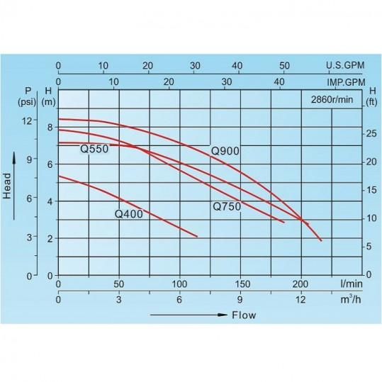 Насос дренажный Aquaviva LX Q400B3 (220В, 3,2 м3/ч, 0.3кВт) для грязной воды, с поплавком