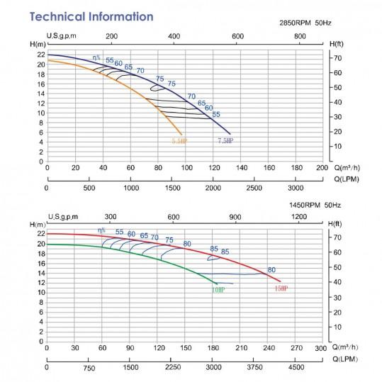 Насос Emaux APS1000P (380В, 180м3/ч, 10HP)