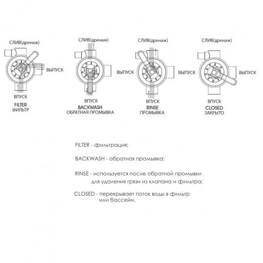 Кран четыреходовой Emaux MPV05 88281205B (1,5'') верхний