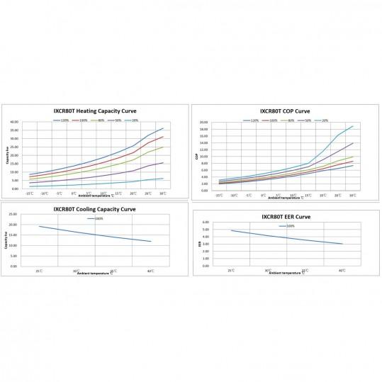 Тепловой инверторный насос Fairland IXCR86t 32 кВт