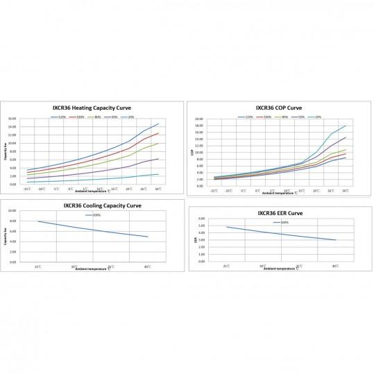 Тепловой инверторный насос Fairland IXCR36 13 кВт