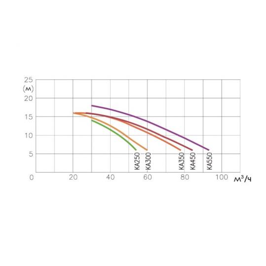 Противоток Kripsol JSL 78 B (L, 78m3/h, 4,04kW, 4,5HP, 380V, под лайнер)