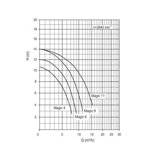 Циркуляционный насос с префильтром BADU MAGIC 8 II