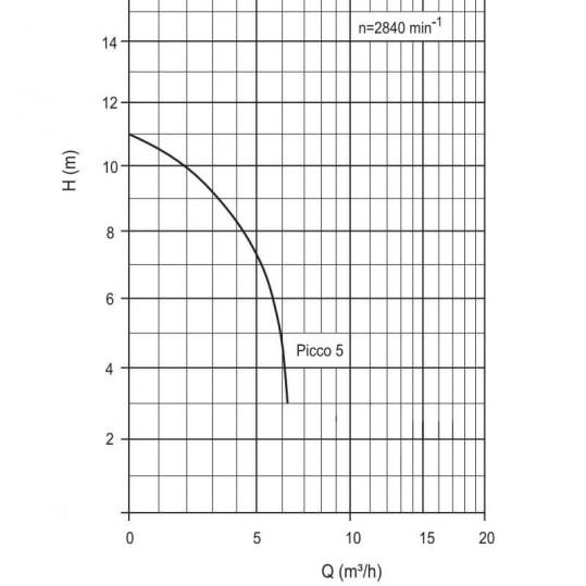 Циркуляционный насос с префильтром BADU PICCO 5 II