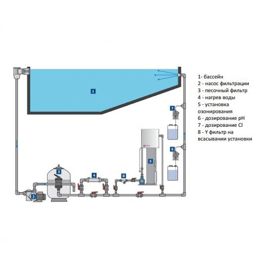 Озонаторная установка с осушителем воздуха и УФ реактором Lifetech (StarLine) Combi 4.0