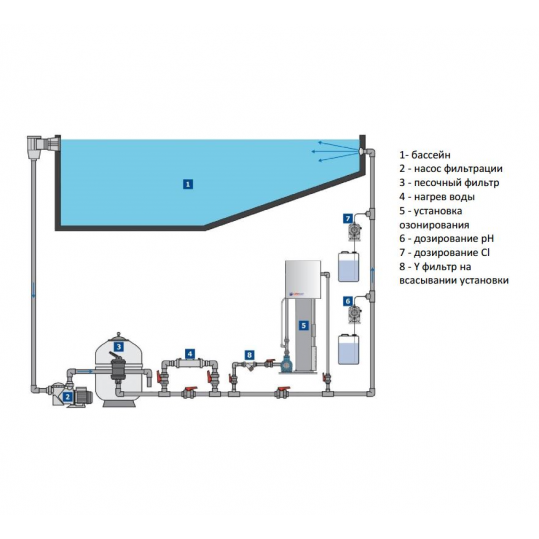 Озонаторная установка с осушителем воздуха Lifetech (StarLine) Light 4.0