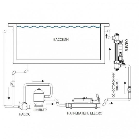 Ультрафиолетовая установка Elecro Steriliser UV-C E-PP-110 (2*55W, 36m3/h, 100m3)