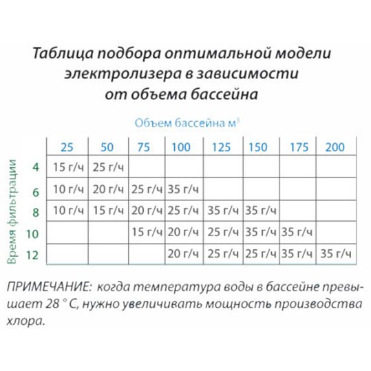 УСТАНОВКА ПРОТОЧНОГО ЭЛЕКТРОЛИЗА BSsALT-35 ГР/ЧАС
