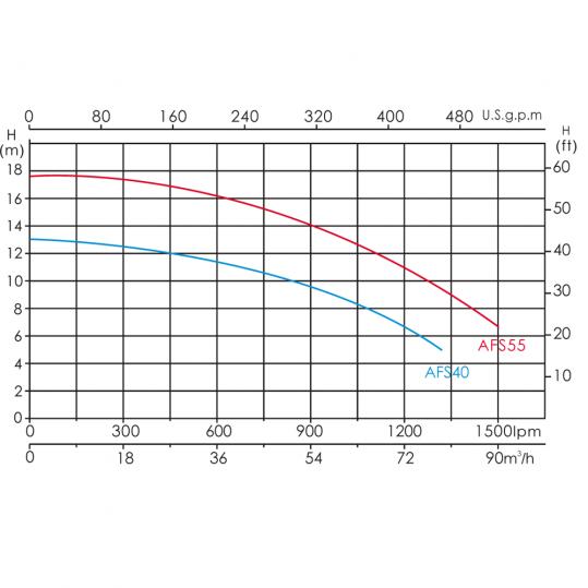 Насос Emaux AFS40 (380В, 75 м³/час, 4HP)