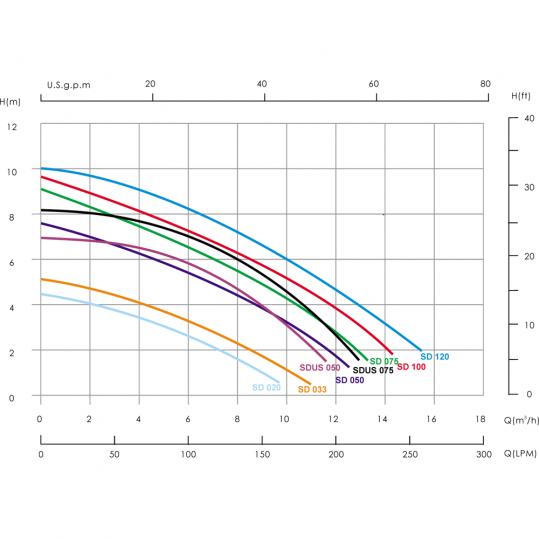 Насос Emaux SD075 (220В, 10.5 м³/час, 0.75HP)