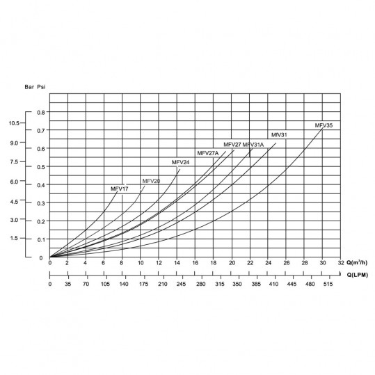 Фильтр Emaux MFV20 (10 м3/ч, D500)