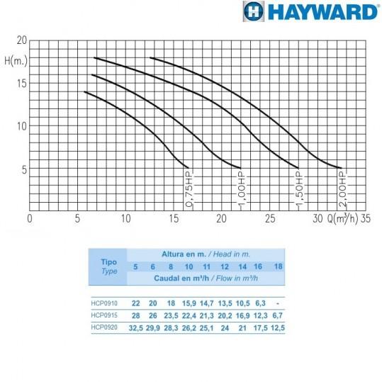 Насос Hayward HCP09101E KNG100 M.B (220В, 16 м³/час, 1HP)