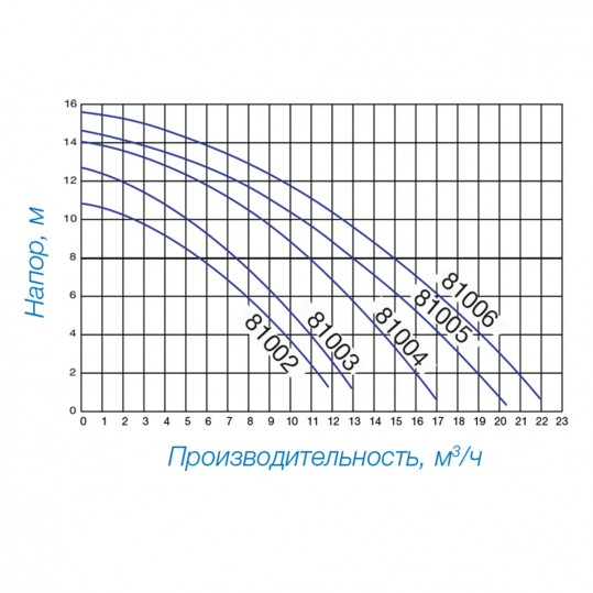 Насос Hayward PL 81005 (220В, 13 м³/час, 0.75HP)
