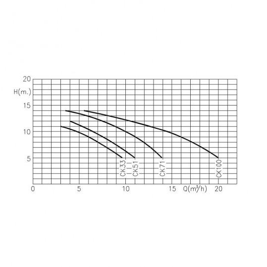 "Насос Kripsol Ondina OK 51, 0.58кВт, 220В, 8.5 м3/час ( 8 м . водяного столба), 1 1/2"""