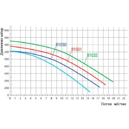 Насос Hayward Power Flo II 10м3/ч, 220В, 0.55кВт, 50мм