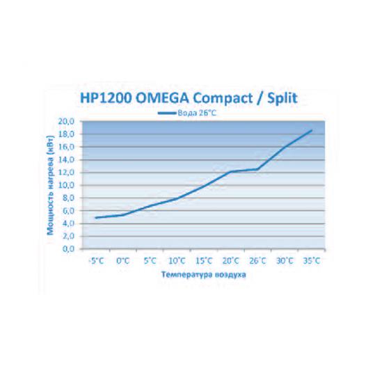 Тепловой насос Microwell HP1200 Split Omega