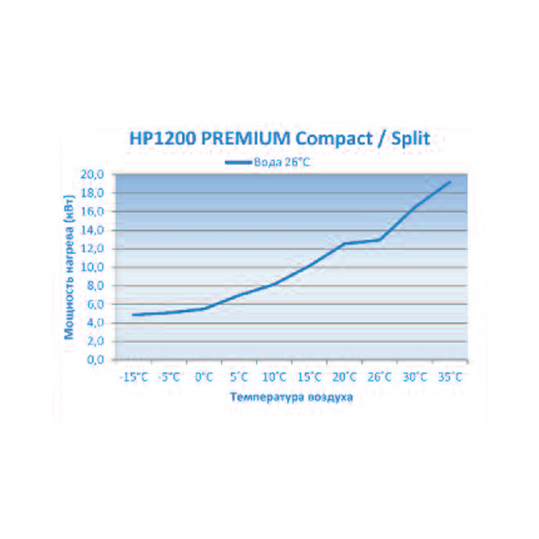 Тепловой насос Microwell HP1200 Split Premium