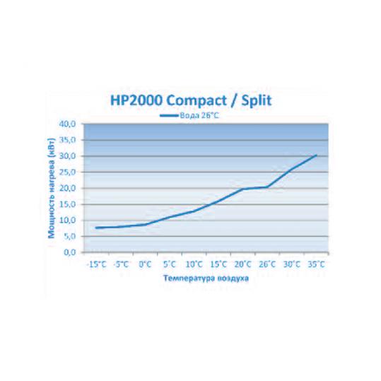 Тепловой насос Microwell HP2000 Compact