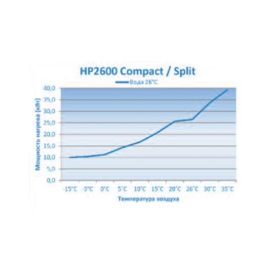 Тепловой насос Microwell HP2600 Compact