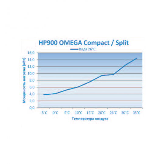 Тепловой насос Microwell HP900 Split Omega