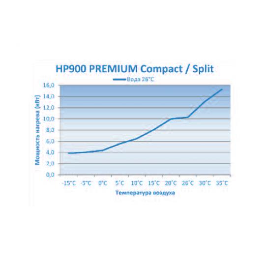 Тепловой насос Microwell HP900 Split Premium